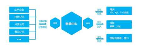 AEO认证标准智能关务系统
