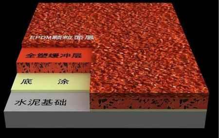 聚氨酯混合型塑胶跑道