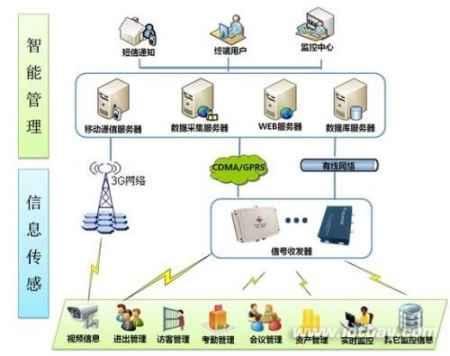管理综合应用平台
