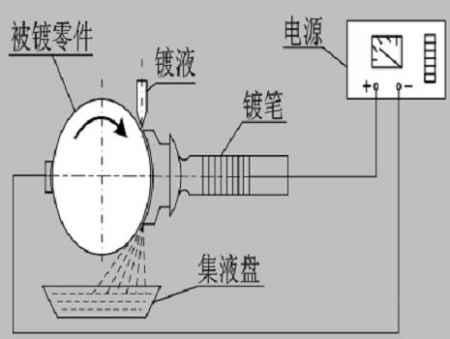 纳米电刷镀技术